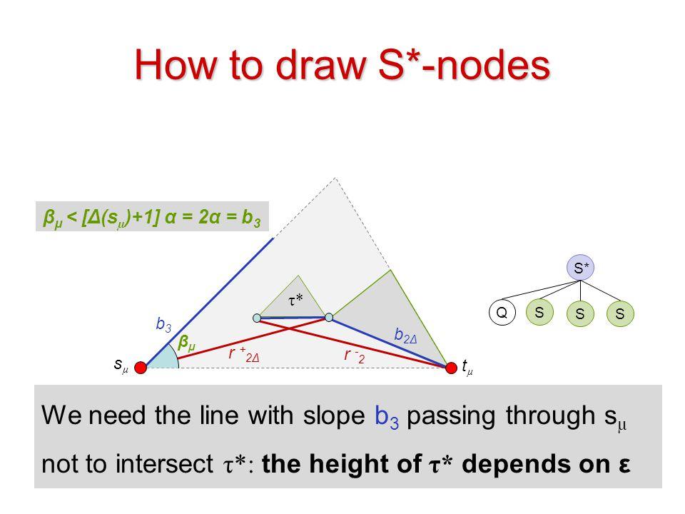 How to draw S*-nodes βµ < [Δ(sµ)+1] α = 2α = b3. S* τ* Q. S. S. S. b3. b2Δ. βµ. r +2Δ. r -2.